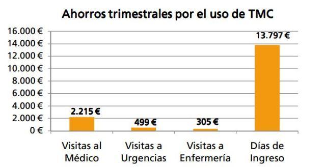 ahorro-uso-telemedcare
